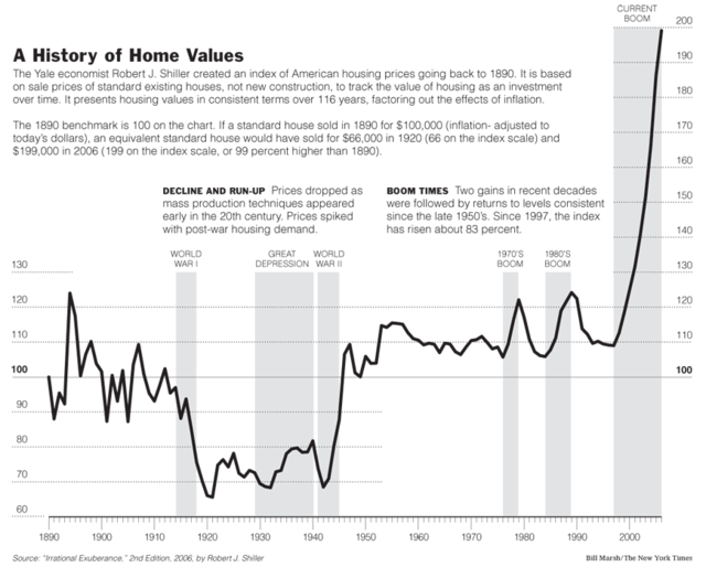 a_history_of_home_values